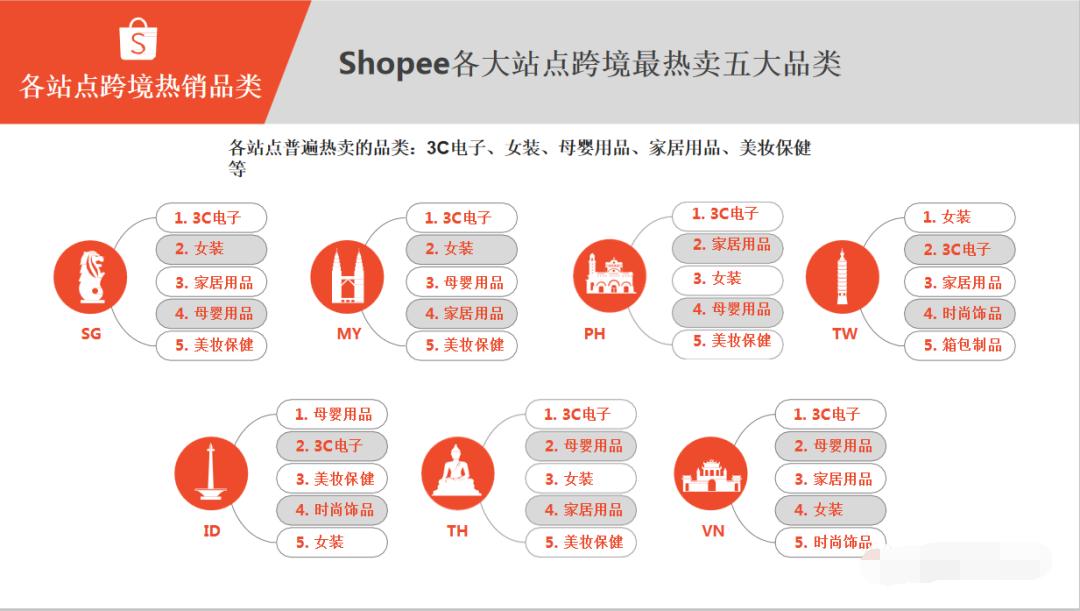 shopee虾皮各大站点跨境最热卖五大品类