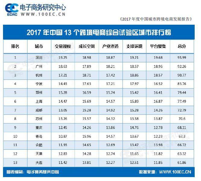 2017年跨境电商城市排名