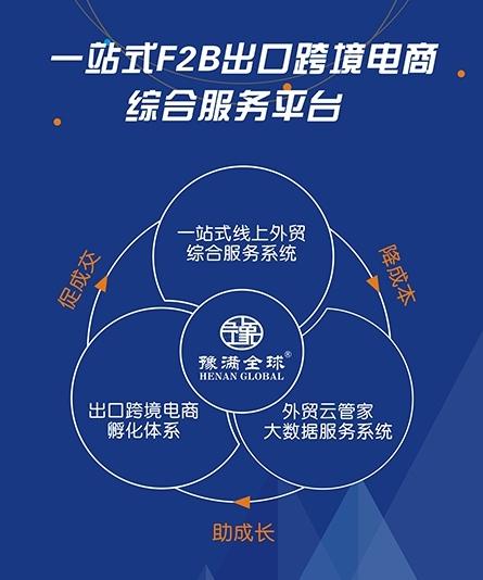 一站式F2B出口跨境电商综合服务平台