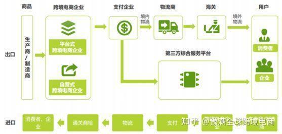 零起步如何做跨境电商,自己怎么做跨境电商?