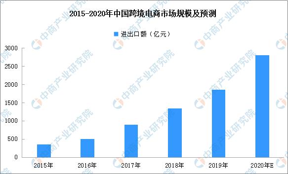 2015-2020年中国跨境电商市场规模及预测