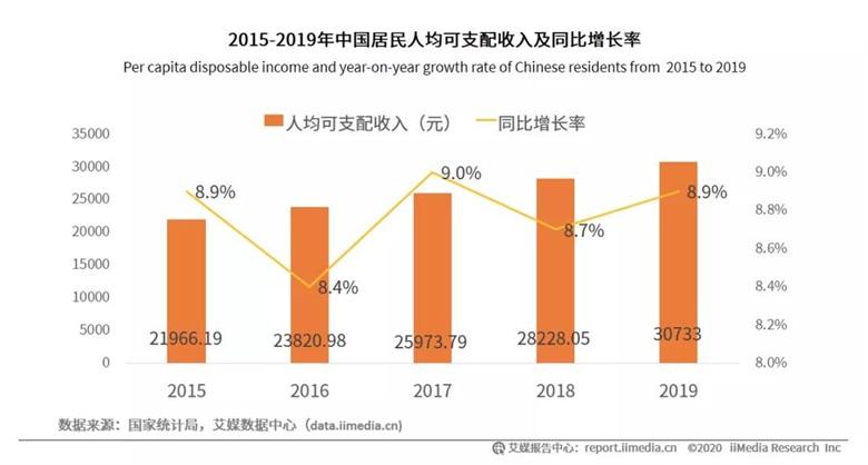 2015-2019年中国居民人均可支配收入及同比增长率