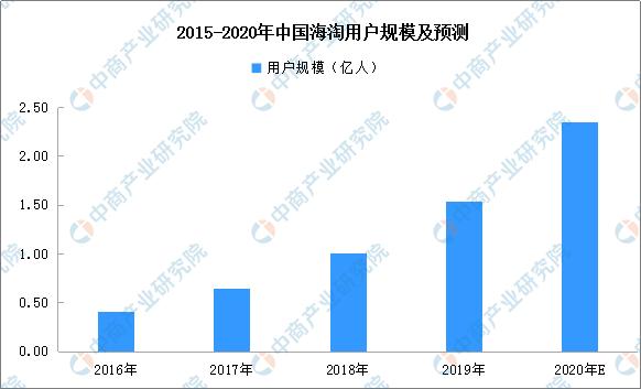 2015-2020年中国海淘用户规模及预测
