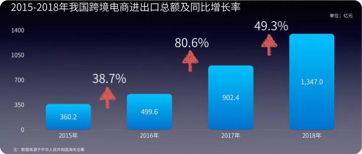 2015-2018中国跨境电商进出口总额以及同比增长