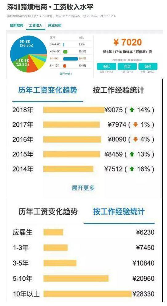 深圳跨境电商工资收入水平