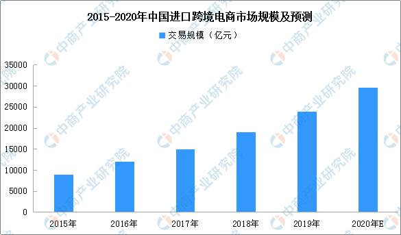 2015-2020年中国进口跨境电商市场规模及预测