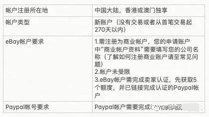 跨境电商eBay入驻条件