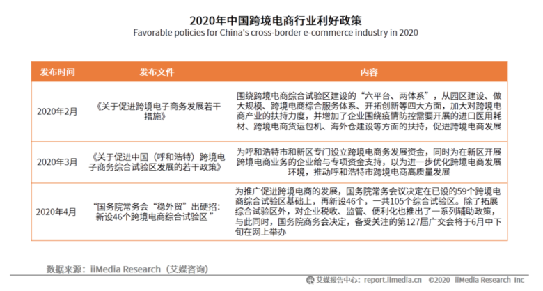 2020年中国跨境电商行业利好政策,豫满全球