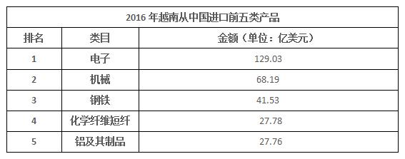 2016越南从中国进口前五类产品_副本.png