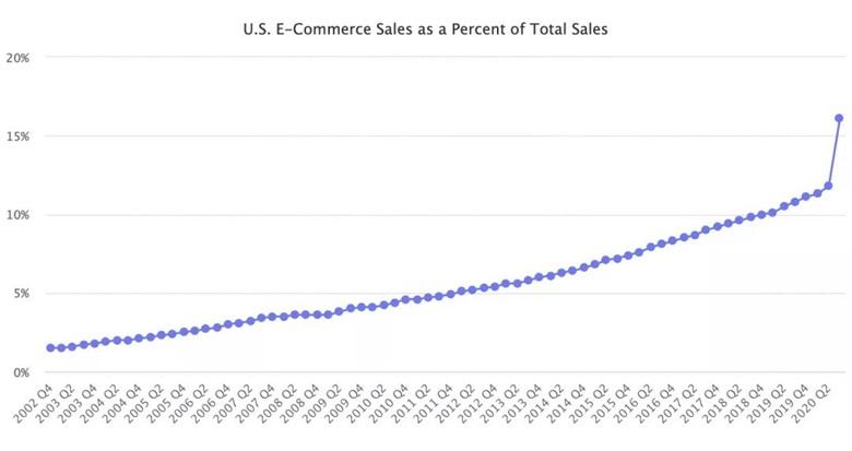 美国电子商务销售额占总销售额的百分比豫满全球